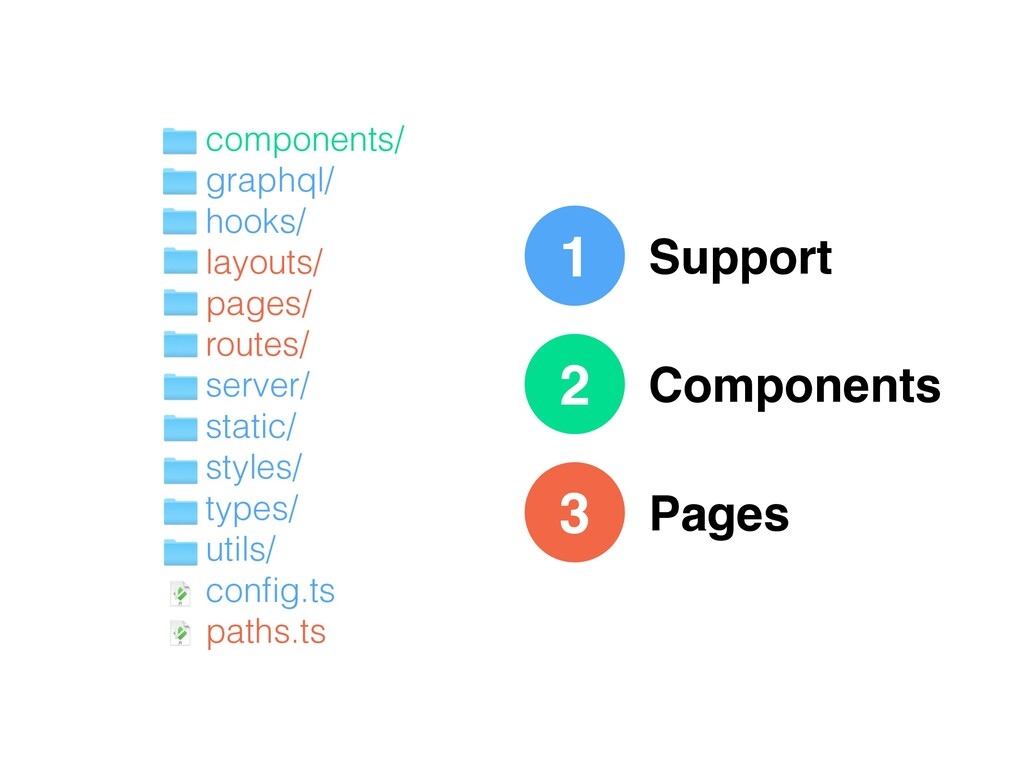 1 Support Components Pages 2 3 components/ grap...