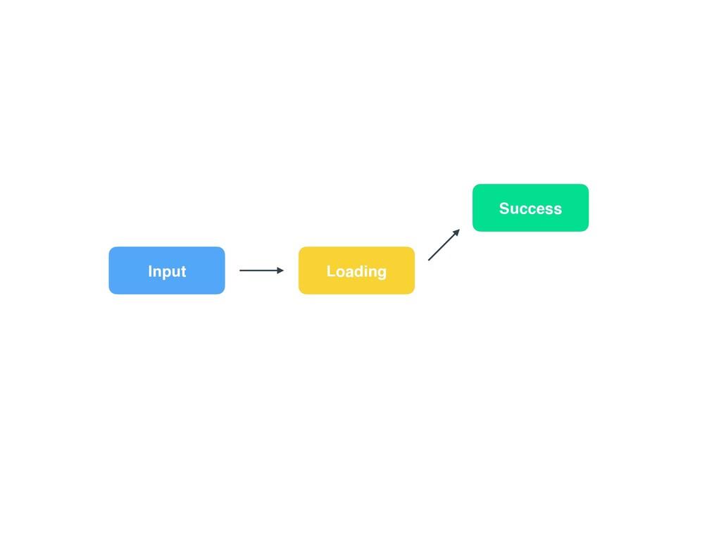 Input Loading Success