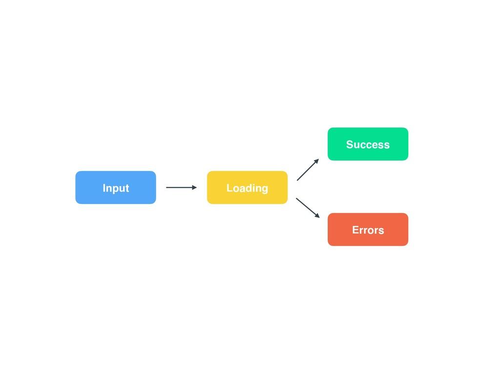 Input Loading Success Errors