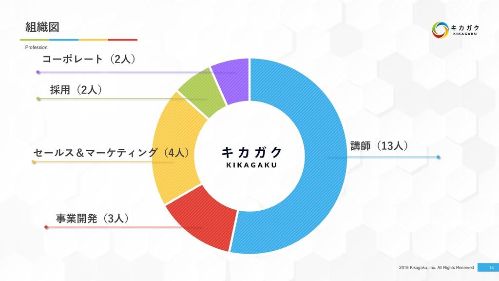 2019 Kikagaku, Inc. All Rights Reserved 組織図 14 ...