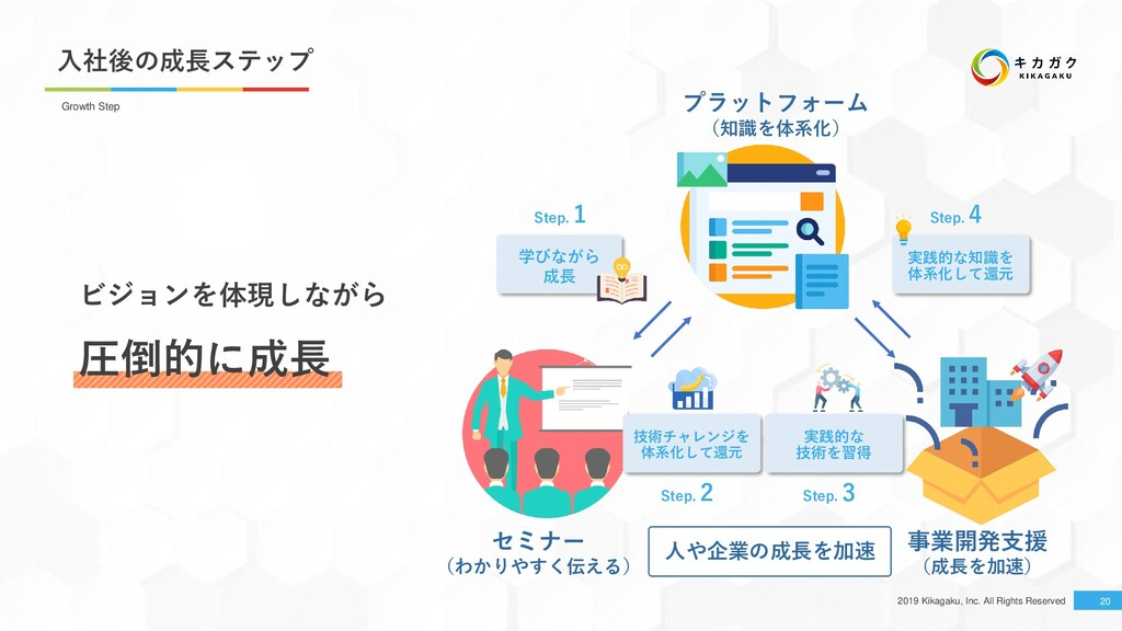 2019 Kikagaku, Inc. All Rights Reserved 入社後の成長ス...