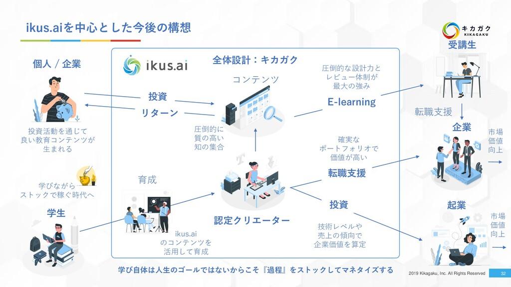 2019 Kikagaku, Inc. All Rights Reserved ikus.ai...