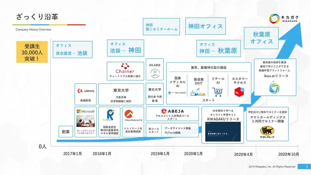 2019 Kikagaku, Inc. All Rights Reserved 神田オフィス ...