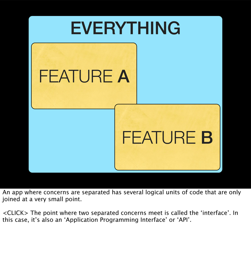 EVERYTHING FEATURE A FEATURE B An app where con...