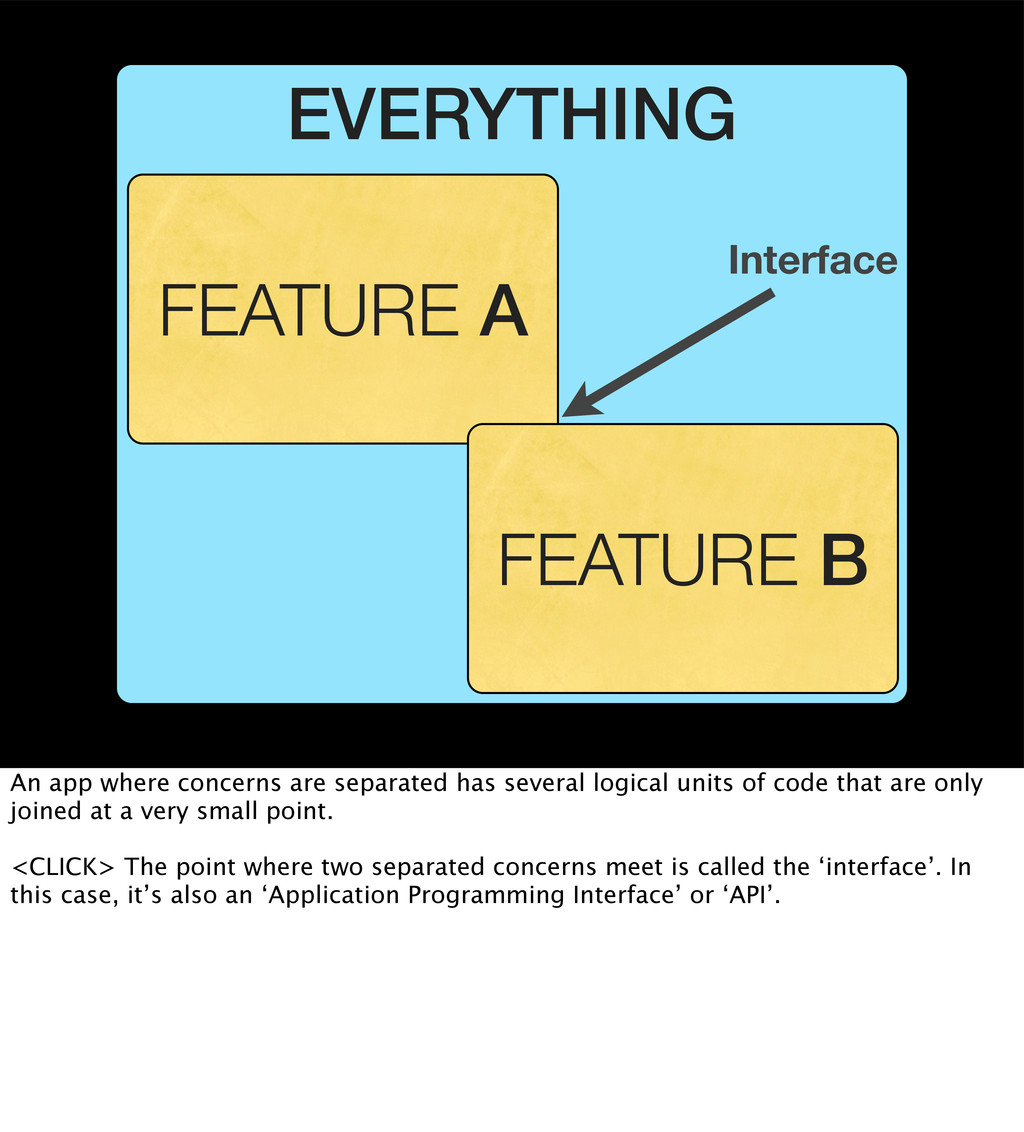 EVERYTHING FEATURE A FEATURE B Interface An app...