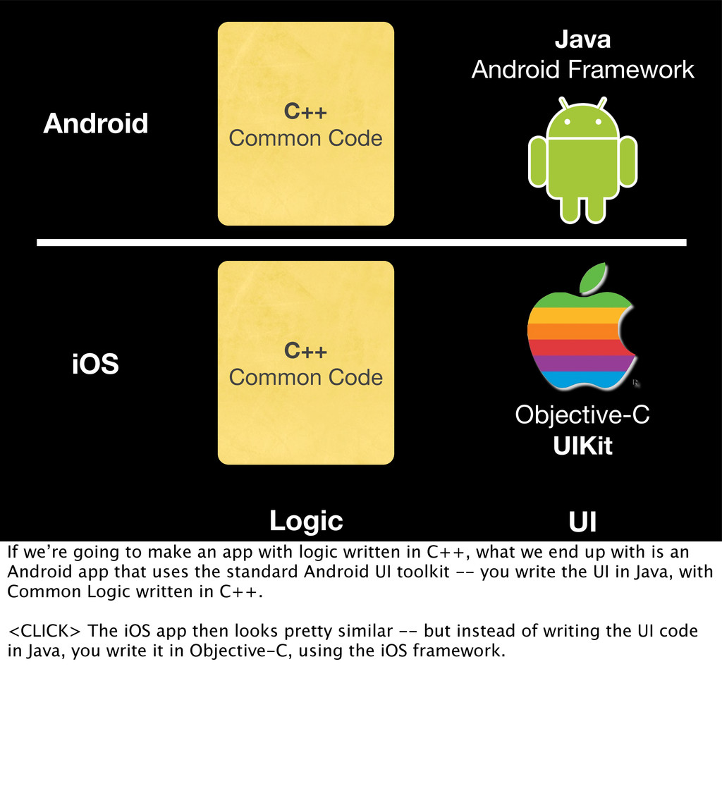 Java Android Framework Objective-C UIKit C++ Co...