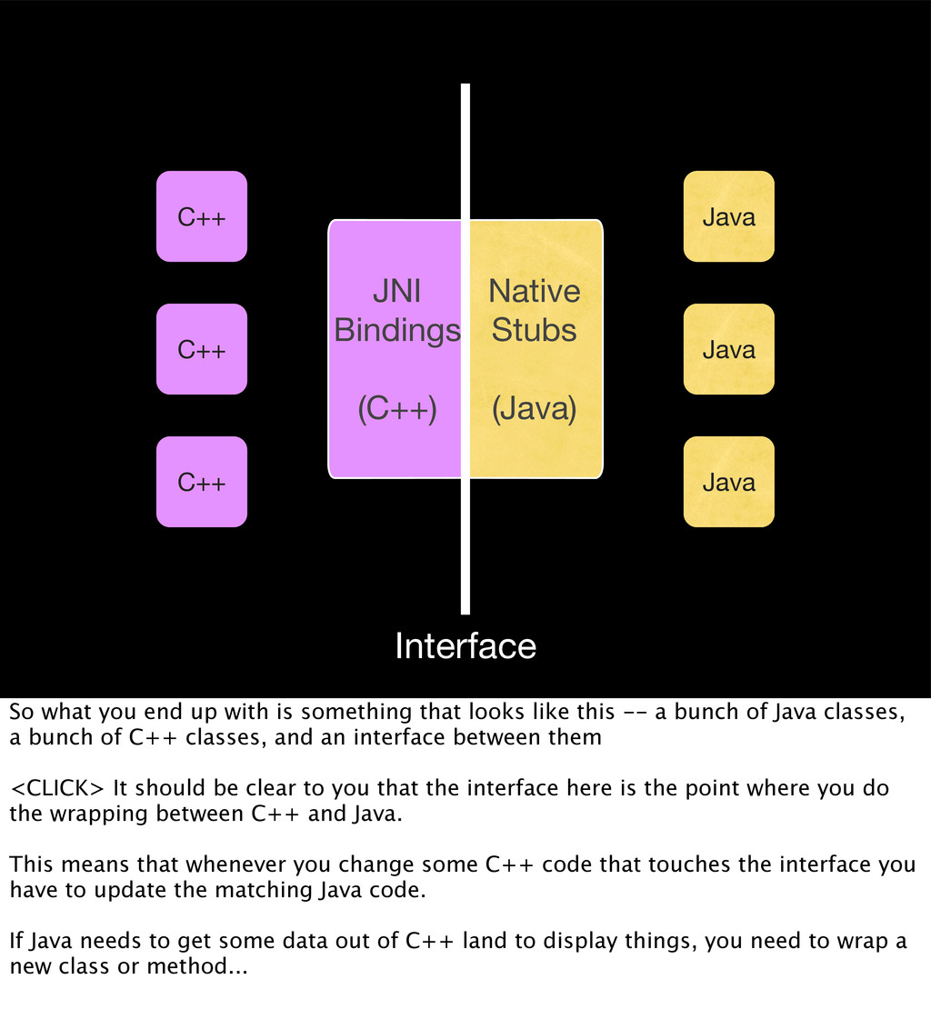 C++ C++ C++ Java Java Java JNI Bindings (C++) N...