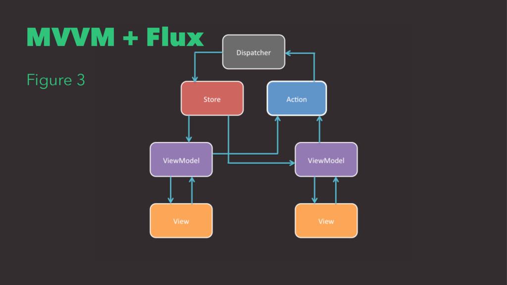 MVVM + Flux Figure 3