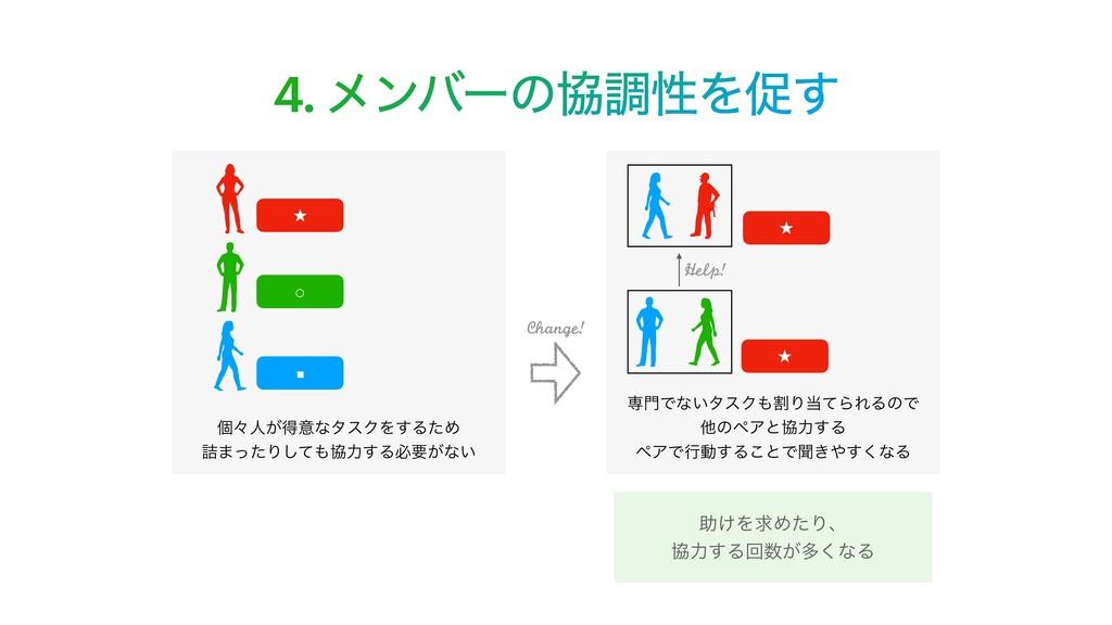 4. ϝϯόʔͷڠௐੑΛଅ͢ Change! ˒ ˒ ○ ˒ ■ ݸʑਓ͕ಘҙͳλεΫΛ͢Δͨ...
