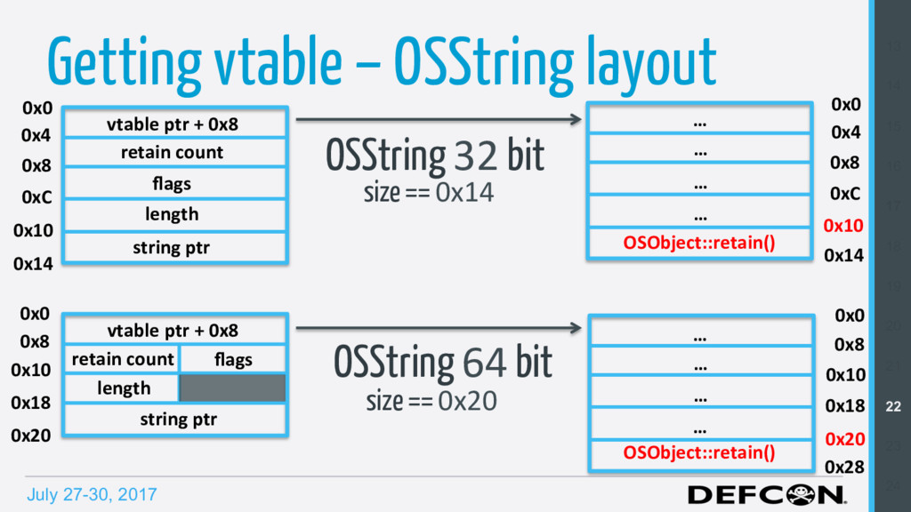July 27-30, 2017 Getting vtable – OSString layo...