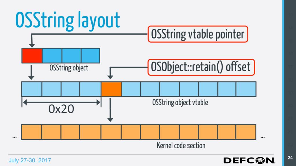 July 27-30, 2017 OSString layout OSString vtabl...
