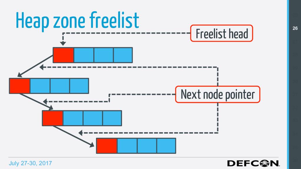 July 27-30, 2017 Heap zone freelist Next node p...