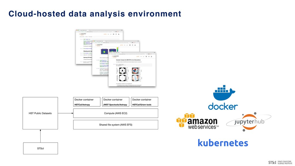 Cloud-hosted data analysis environment