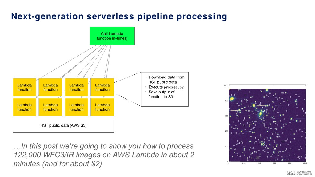 Next-generation serverless pipeline processing ...