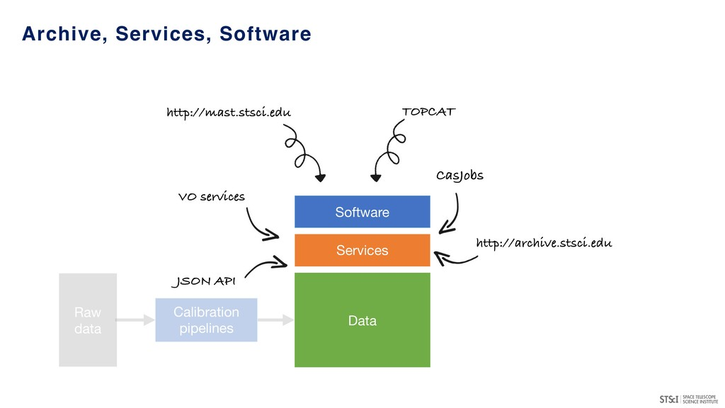 Archive, Services, Software CasJobs VO services...
