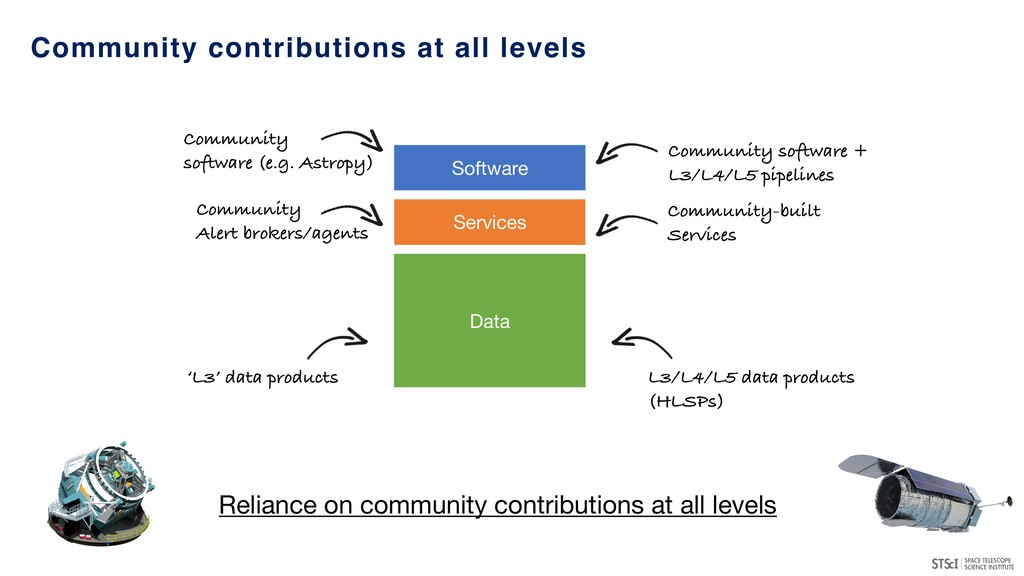 Community contributions at all levels Data Soft...