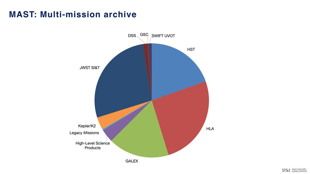 MAST: Multi-mission archive
