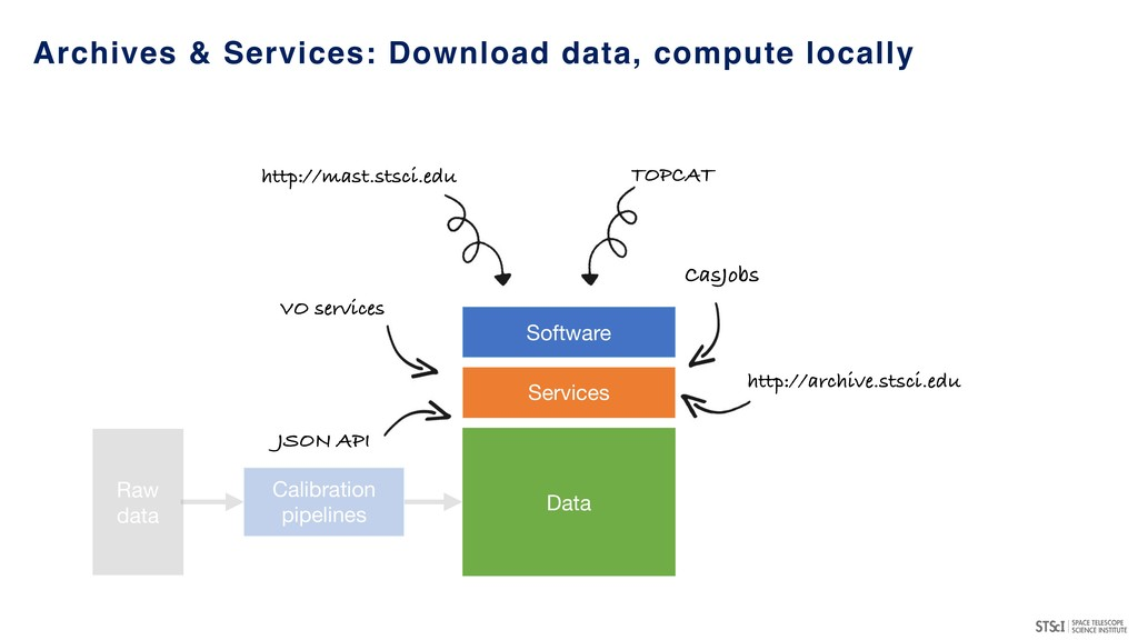 Archives & Services: Download data, compute loc...