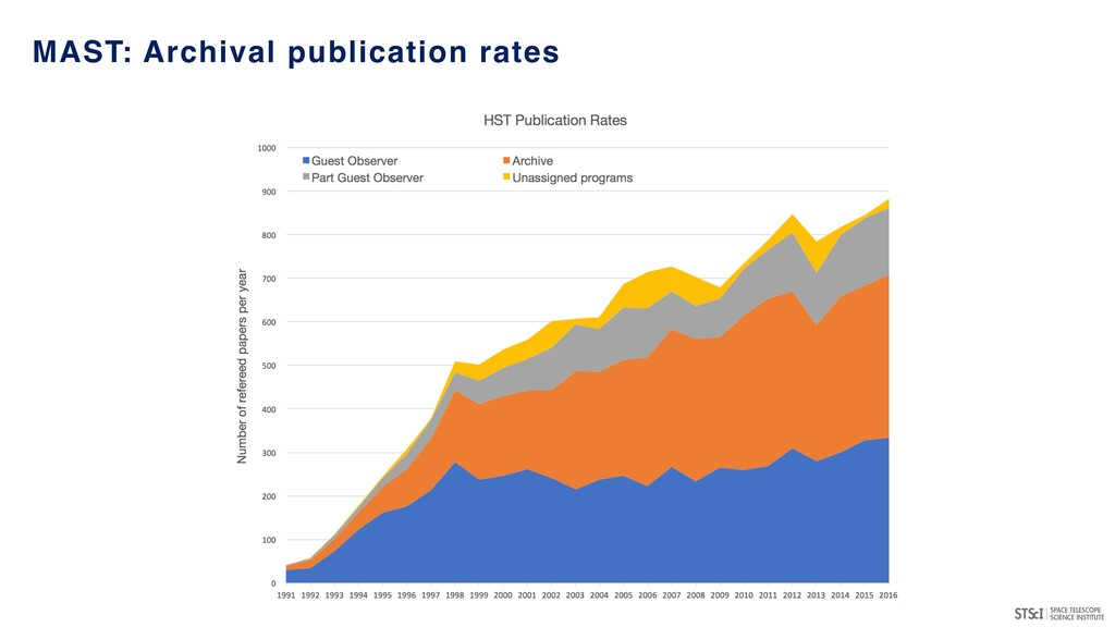 MAST: Archival publication rates