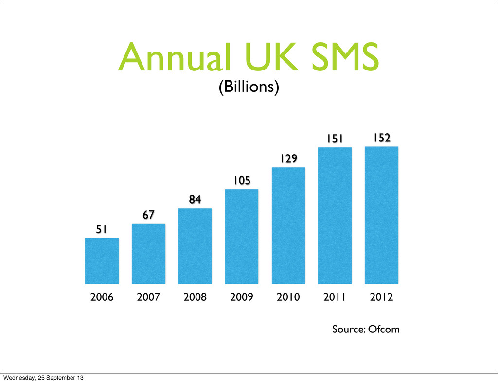 Annual UK SMS 2006 2007 2008 2009 2010 2011 201...