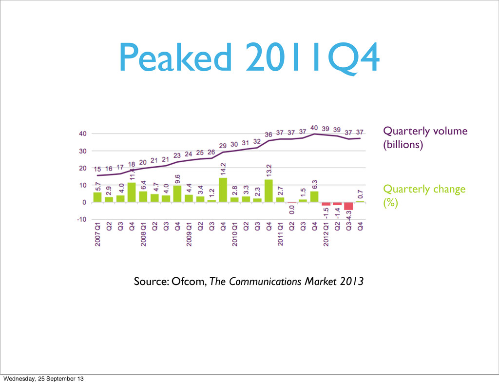 Peaked 2011Q4 Source: Ofcom, The Communications...