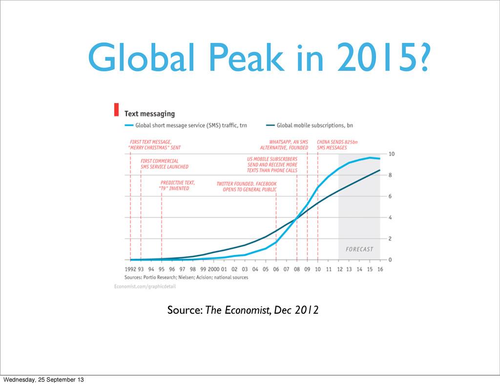Global Peak in 2015? Source: The Economist, Dec...