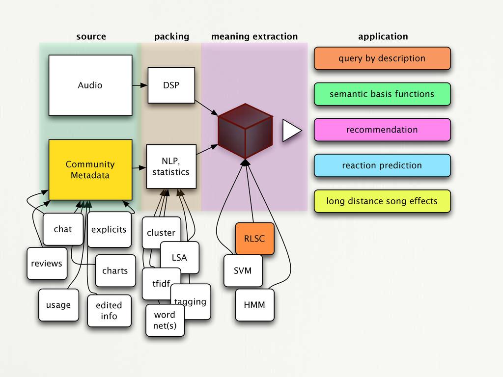 Audio Community Metadata NLP, statistics DSP re...