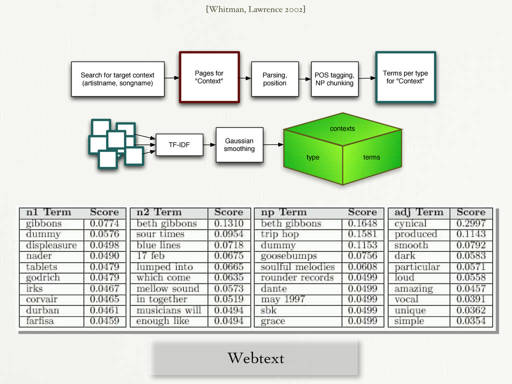 Webtext [Whitman, Lawrence 2002] Search for tar...