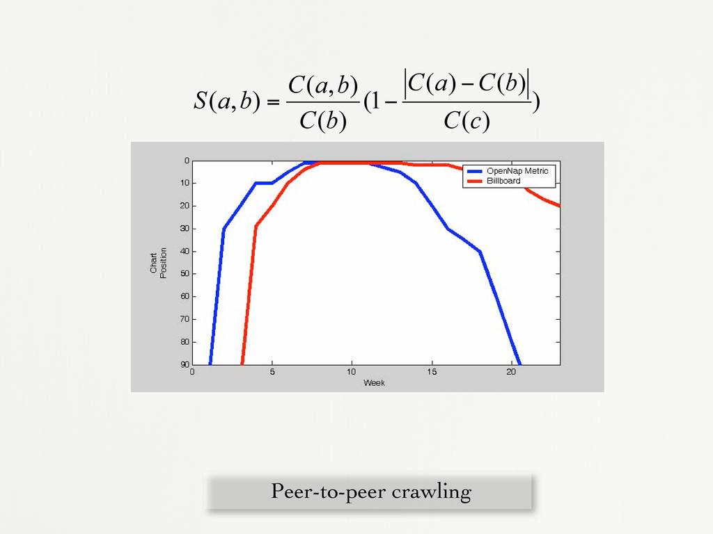 Peer-to-peer crawling ) ) ( ) ( ) ( 1 ( ) ( ) ,...