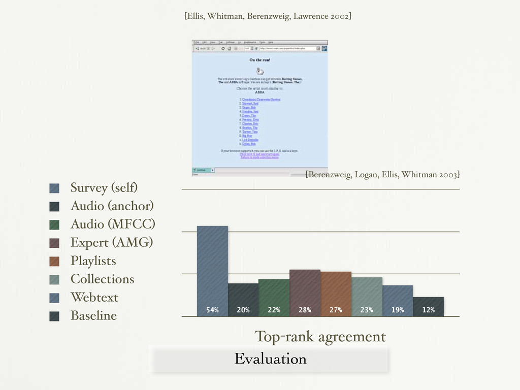 Evaluation Top-rank agreement 12% 19% 23% 27% 2...