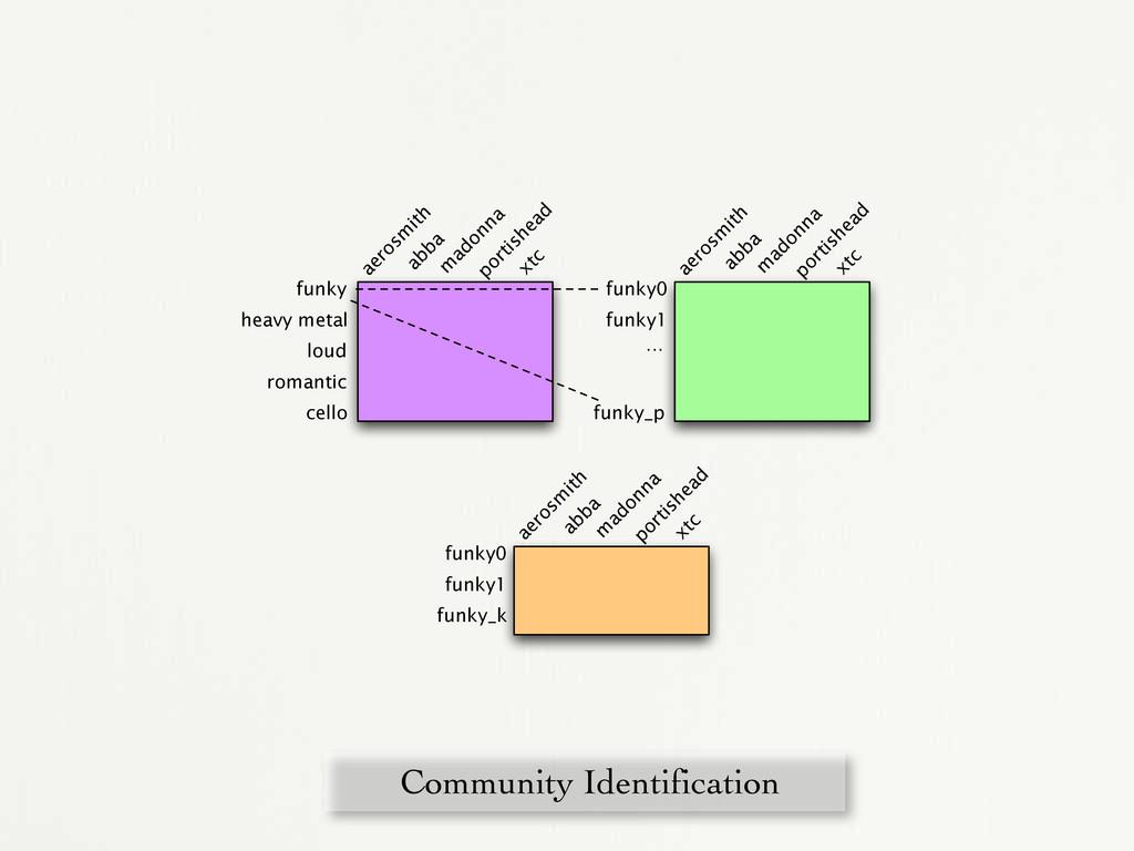 Community Identification aerosm ith abba portis...