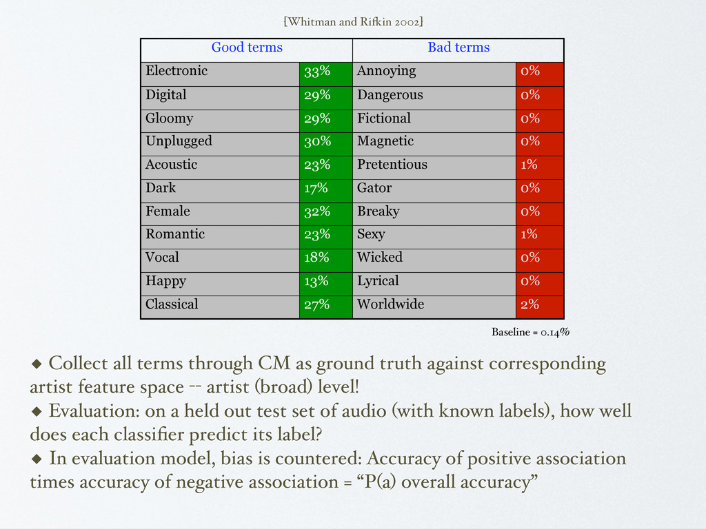 Good terms Bad terms Electronic 33% Annoying 0%...