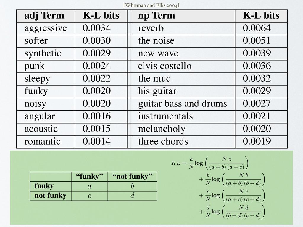 adj Term K-L bits np Term K-L bits aggressive 0...