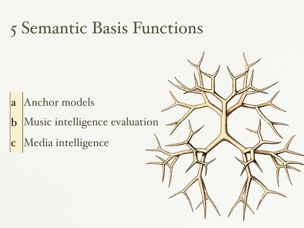 5 Semantic Basis Functions a Anchor models b Mu...