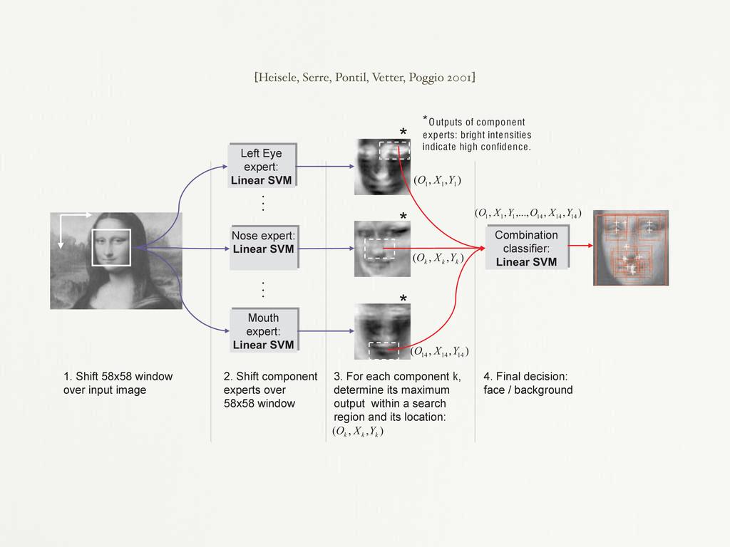 the visual cortex [8]. We also provide the comb...