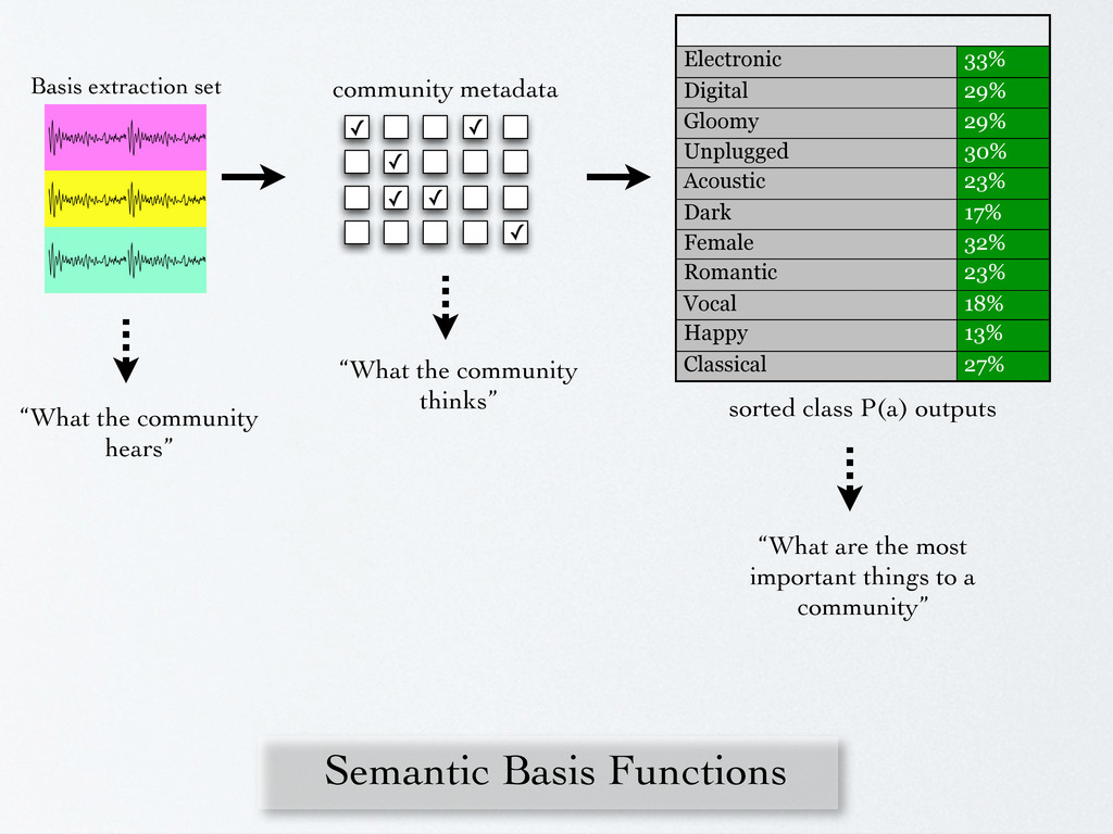 "Semantic Basis Functions Basis extraction set ""..."