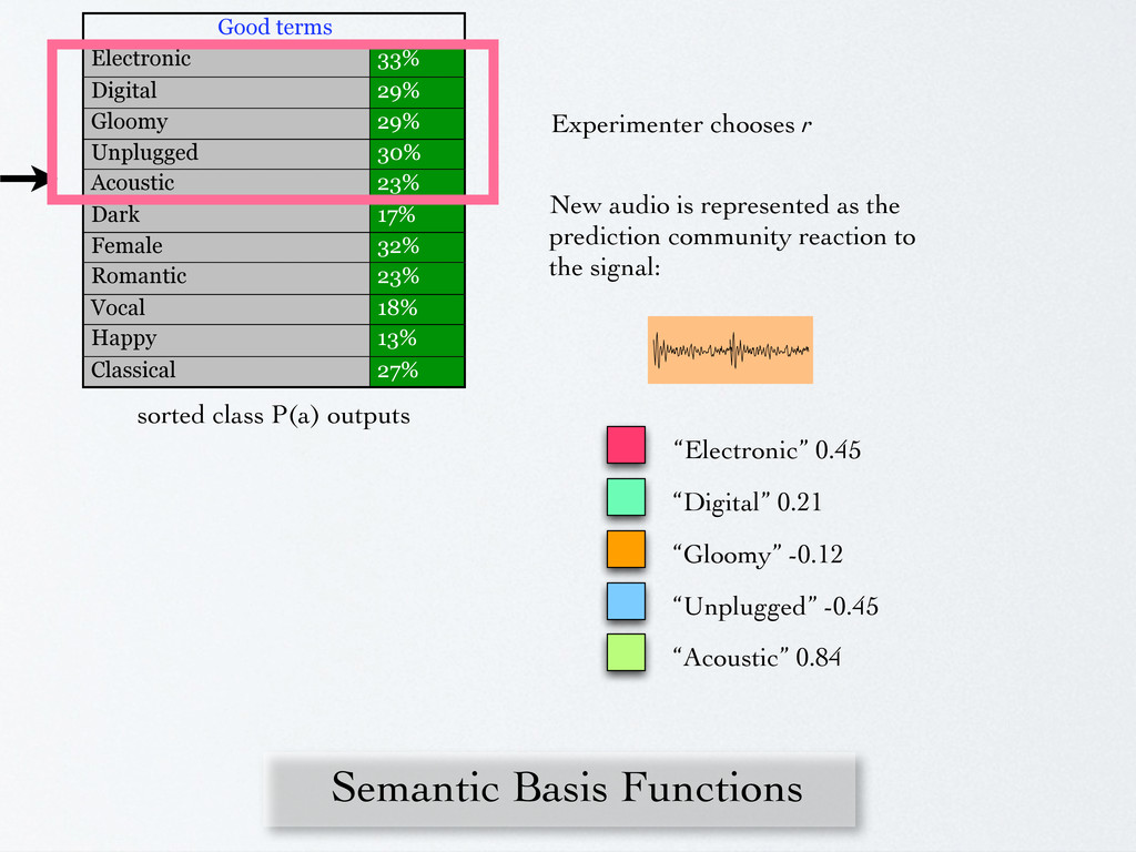 Semantic Basis Functions Good terms Electronic ...