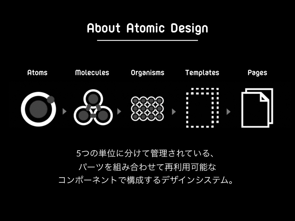 About Atomic Design Atoms Molecules Organisms T...