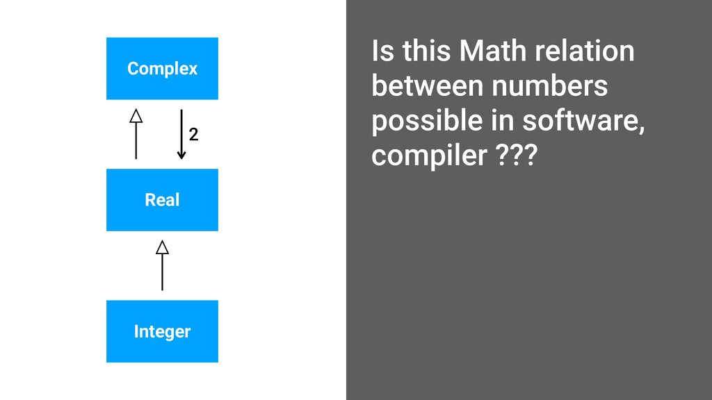 Real Complex Integer 2 Is this Math relation be...