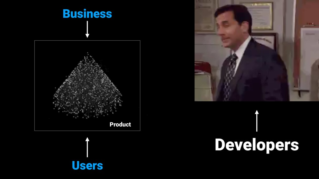 Users Business Developers Product