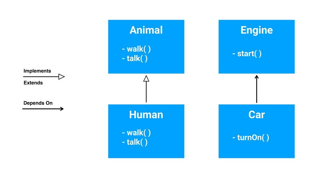 Engine Car - start( ) - turnOn( ) Animal Human ...