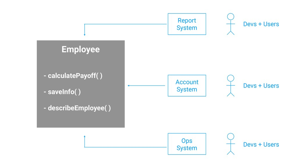 HR Ops DBA Employee - calculatePayoff( ) - save...