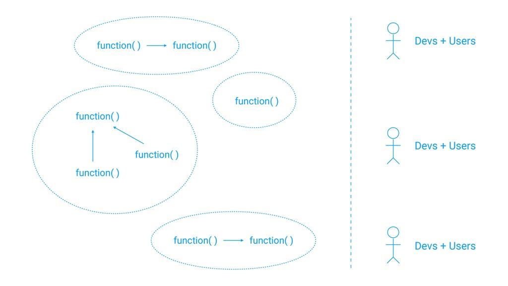 function( ) function( ) function( ) function( )...