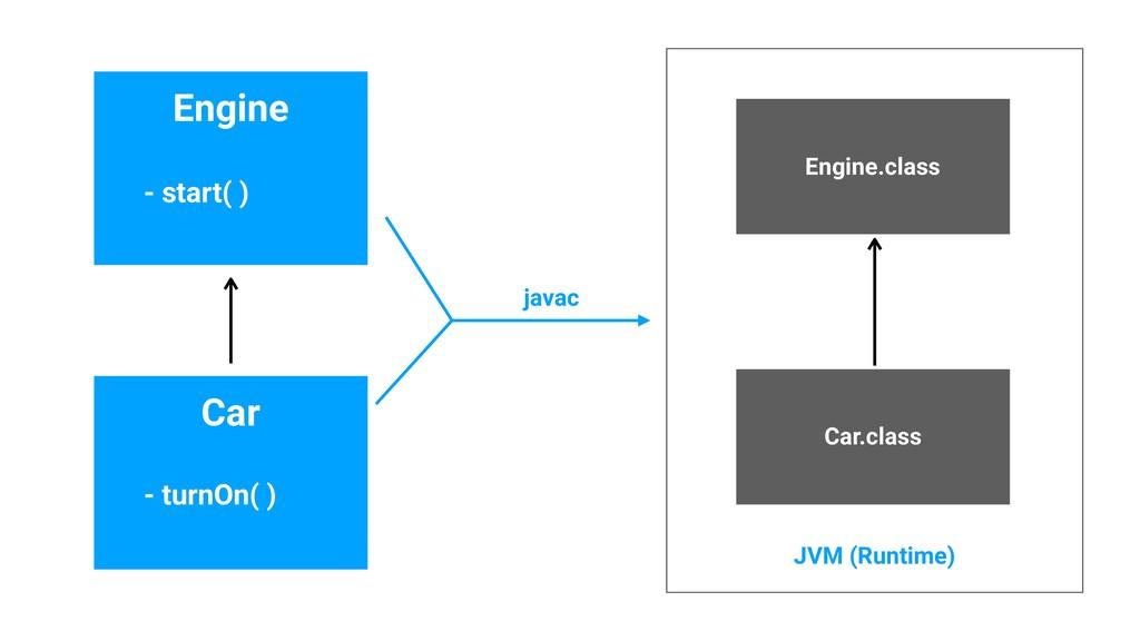 Engine Car - start( ) - turnOn( ) javac Engine....