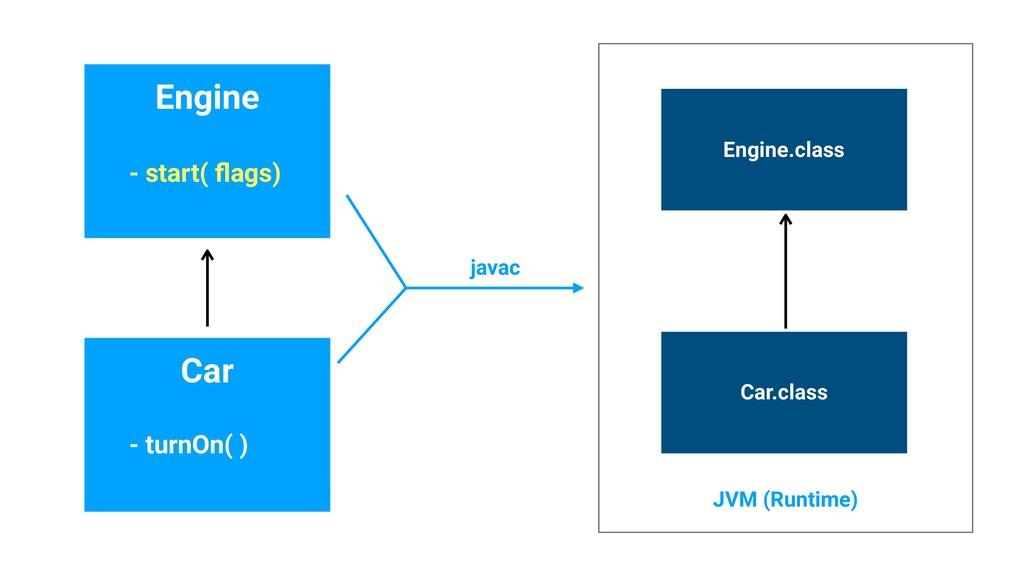 Engine Car - start( flags) - turnOn( ) javac Eng...