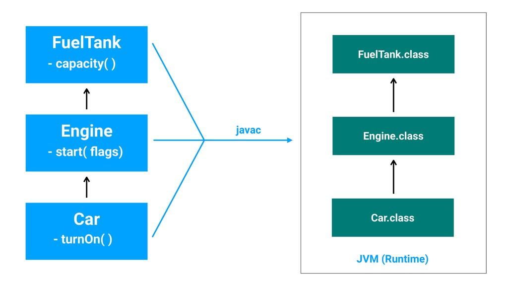 Engine Car - start( flags) - turnOn( ) Engine.cl...