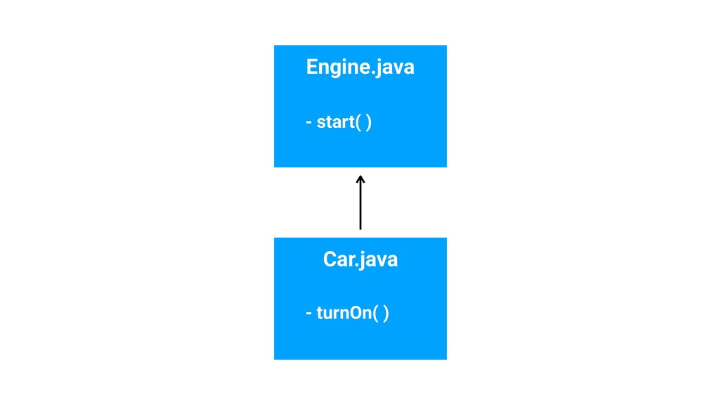 Engine.java Car.java - start( ) - turnOn( )