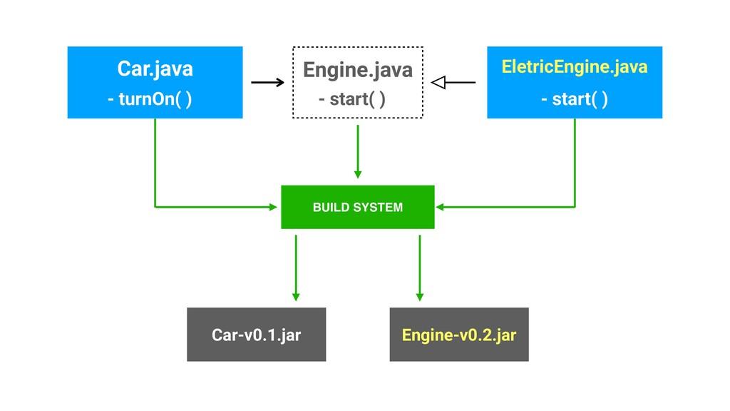 Engine.java Car.java - start( ) - turnOn( ) Ele...