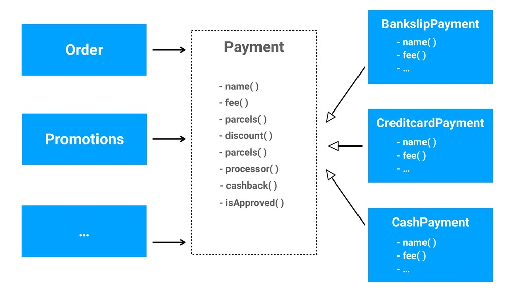 Payment Order - name( ) CreditcardPayment - fee...
