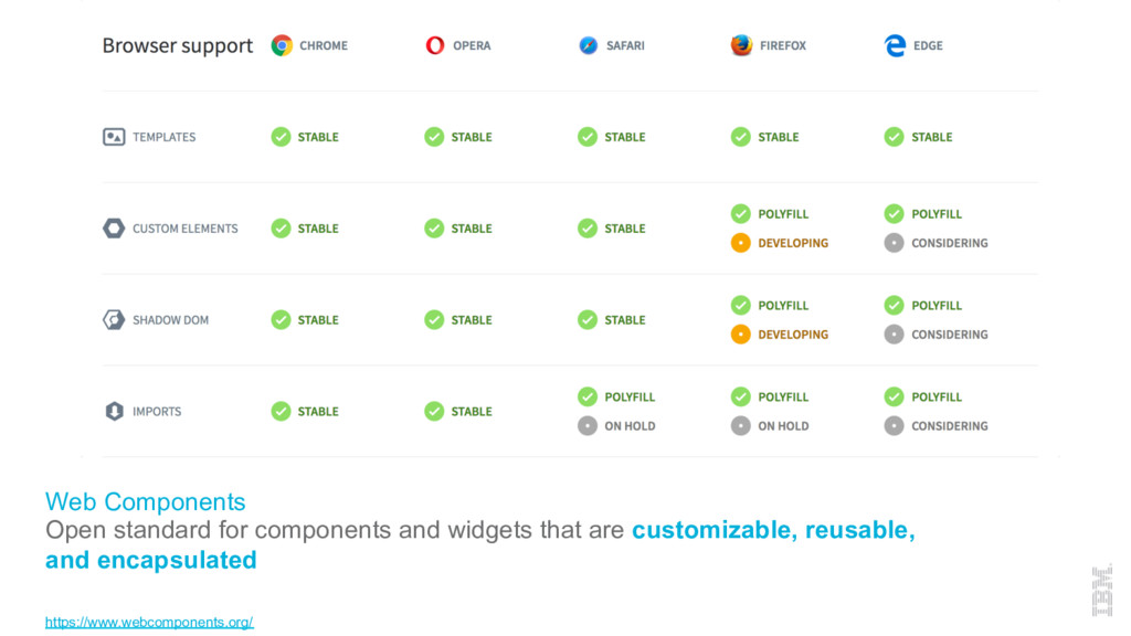 Web Components Open standard for components and...